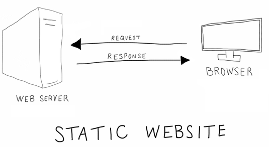 The linked post has a nice overview of most of the static web services